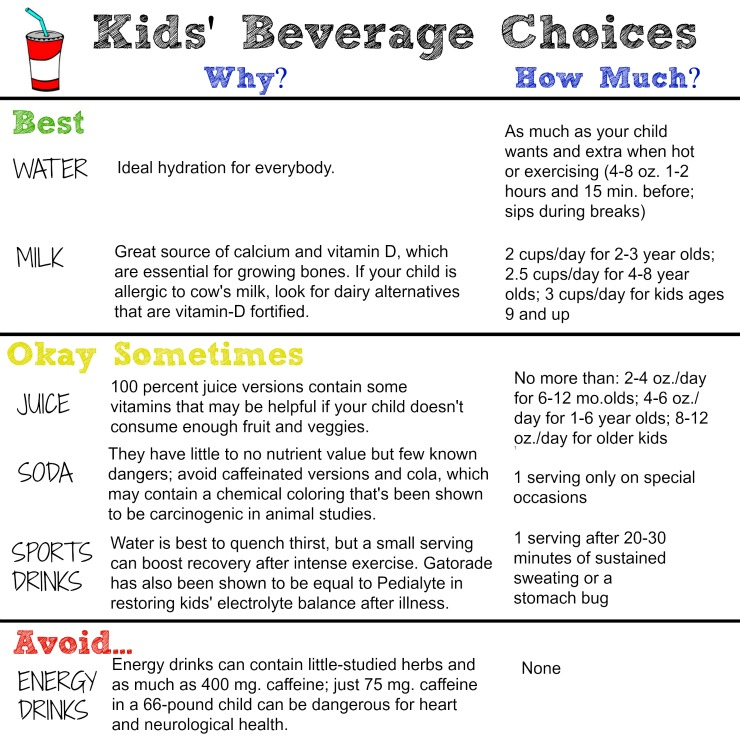 best and worst kids beverages